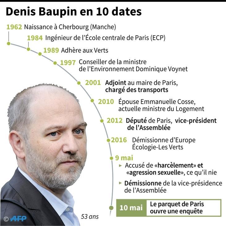 Denis-Baupin-10-dates