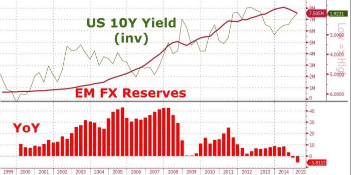 obligantions-10-ans-reserves-dollar-700x350