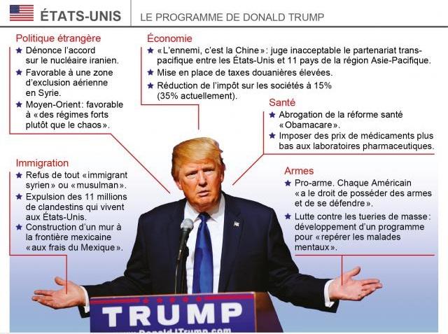 programme-trump